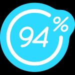 94% Online